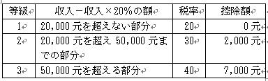 中国董事長税率