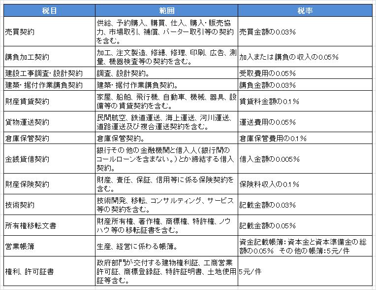 中国 印紙税講座(二)~多額の...