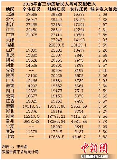 1月~9月の各地の可処分所得