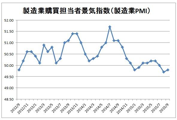 PMI(9月まで)
