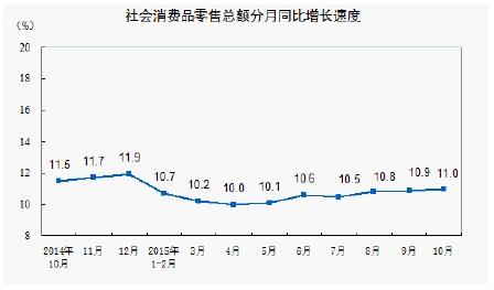 10月統計(社会消費額)