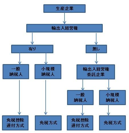 輸出還付判断(生産企業)
