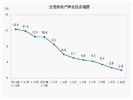 10月統計(全国不動産投資伸び率))