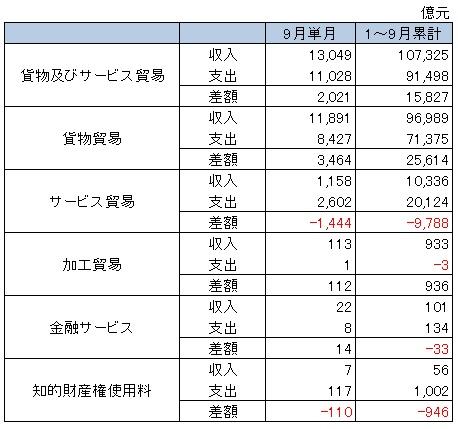 9月の貿易統計の詳細