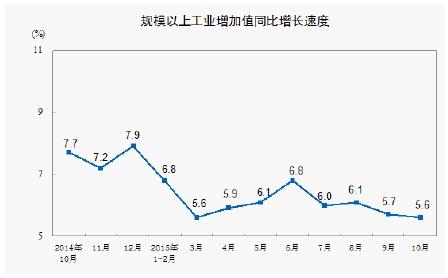 10月統計(大規模工業増加値)