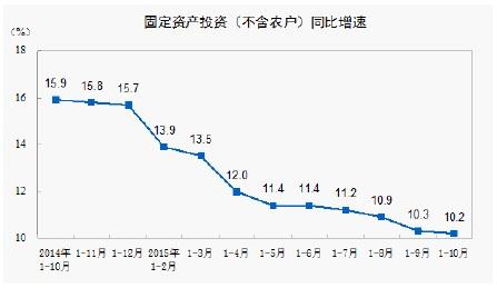 10月統計(固定資産投資)