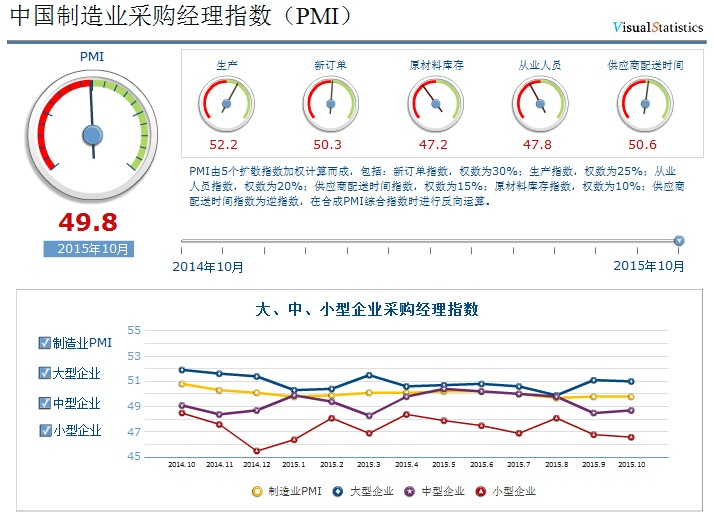 10月製造業PMI