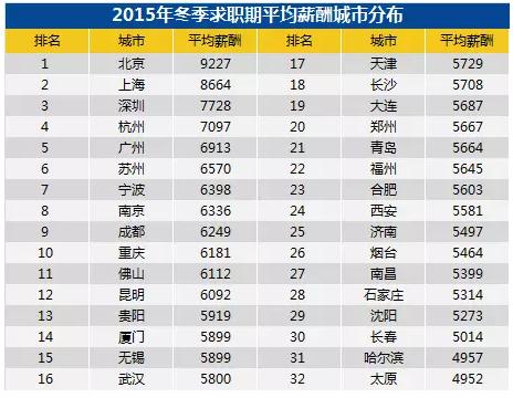2015年冬季平均賃金