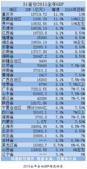 31省2015年GDP