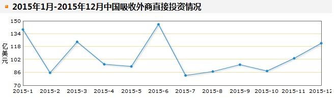 1月~12月中国吸収外商直接投資状況