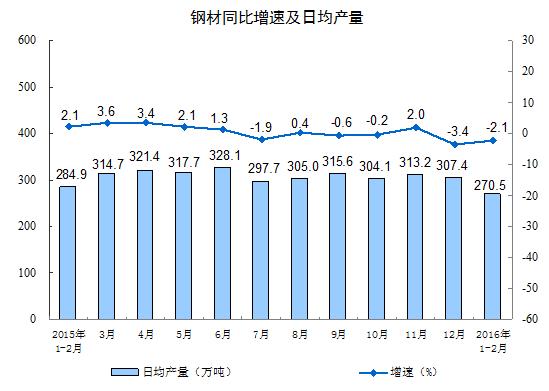 鋼材生産量前年同月比2016年2月