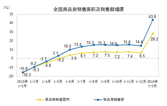商業不動産販売額及び面積2016年2月