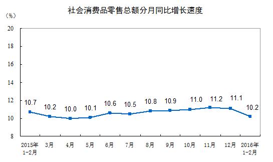 社会消費品販売総額伸び率2016年2月
