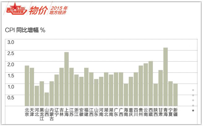 地方物価2015