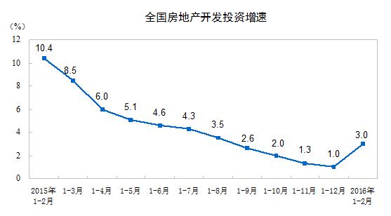 不動産開発投資2016年2月