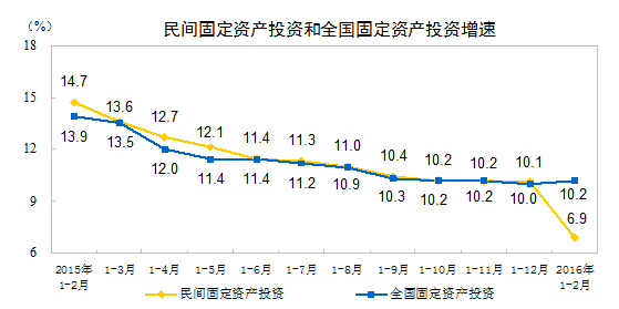 民間固定資産投資及び全国固定資産投資伸び率2016年2月