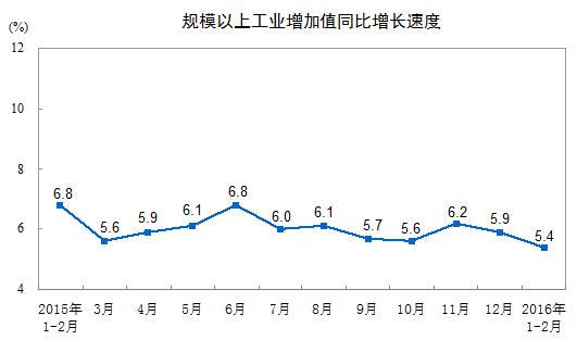 大規模工業増加値2016年2月