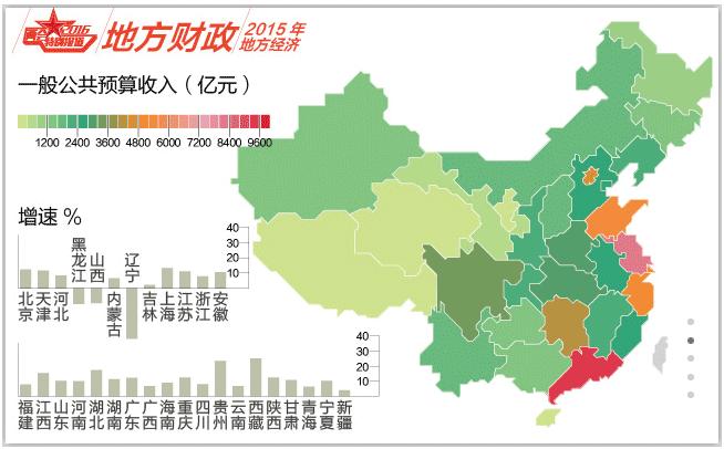 地方財政収入2015
