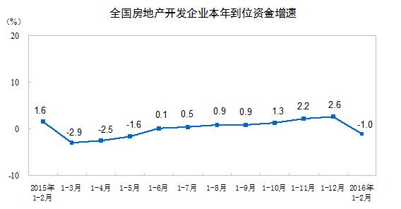 不動産企業資金速度2016年2月