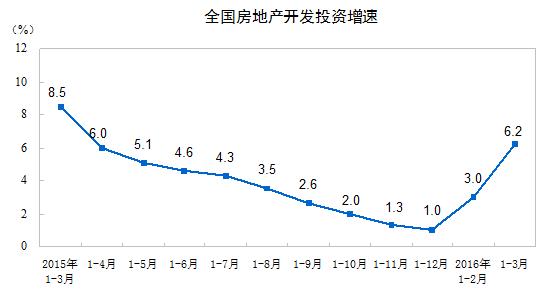 2016年3月不動産開発投資額グラフ