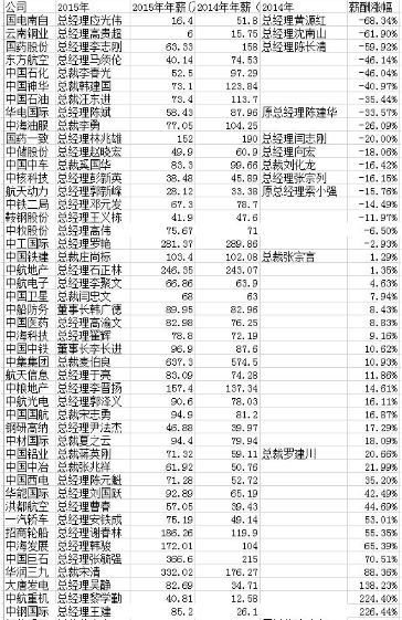 中央企業年収