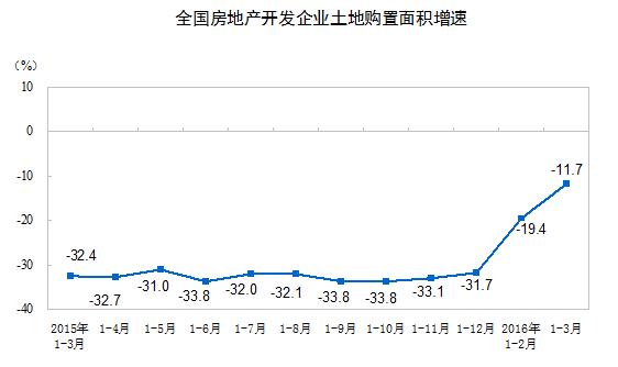 2016年3月不動産開発面積グラフ