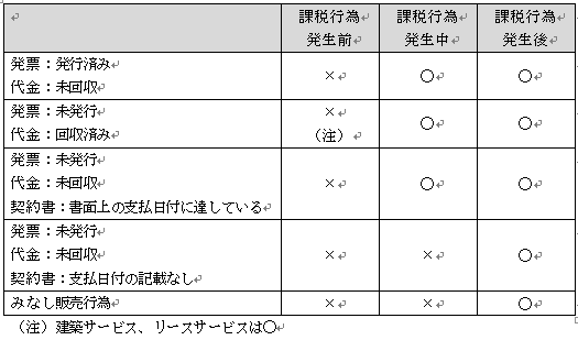 発票と増値税納税義務発生日の関係
