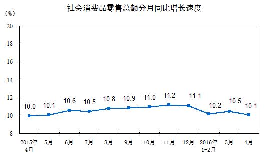 社会消費品販売総額伸び率2016年4月