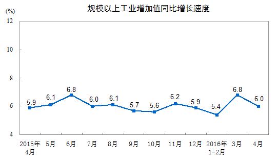 大規模工業増加値2016年4月