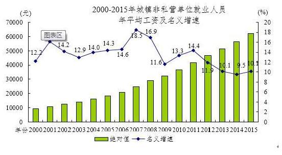 2015年非私営単位平均賃金推移グラフ