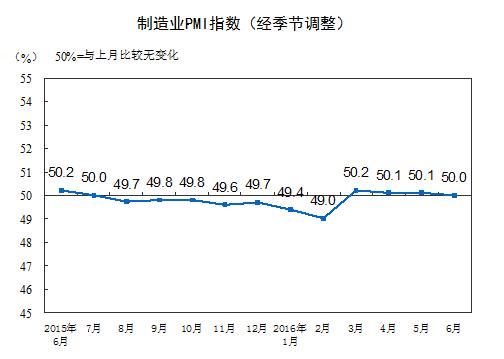 官制製造業PMI指数2016年6月