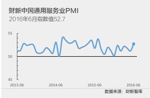 財新サービス業PMI2016年6月