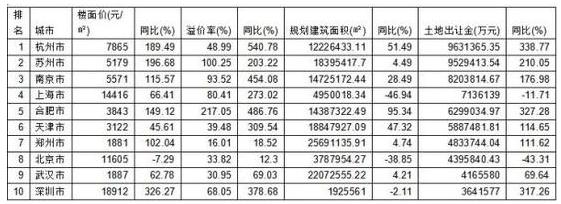2016年上半期不動産取引