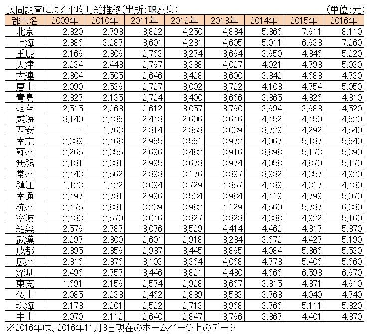 %e6%b0%91%e9%96%93%e8%aa%bf%e6%9f%bb%e5%b9%b3%e5%9d%87%e8%b3%83%e9%87%91%e3%80%802016%e5%b9%b411%e6%9c%888%e6%97%a5