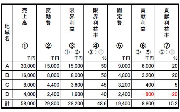 販売地域別の採算分析