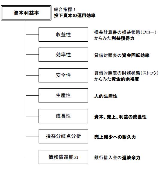 経営分析の体系