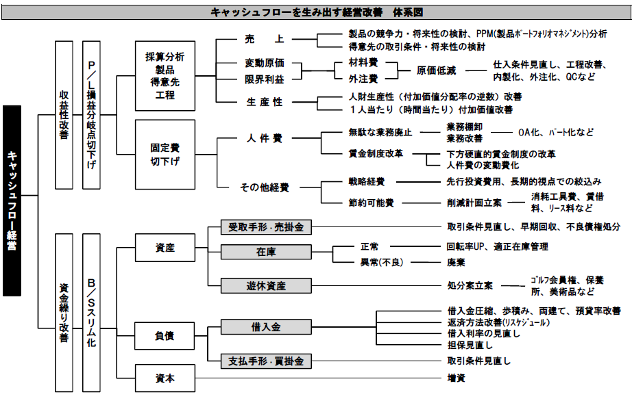 経営改善の体系図