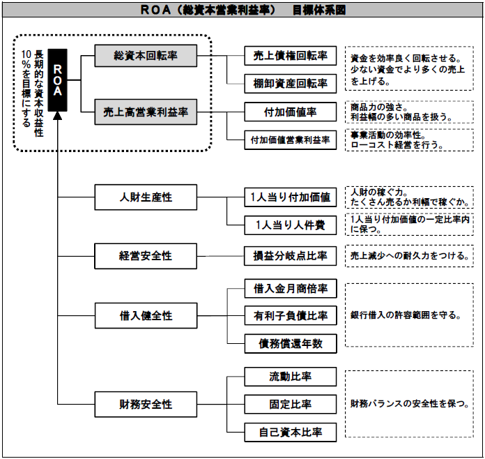 ROA目標体系図