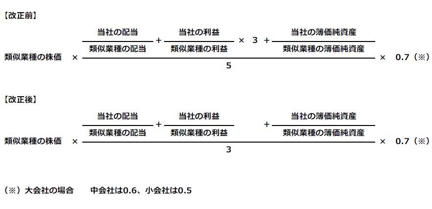類似業種比準方式の計算式