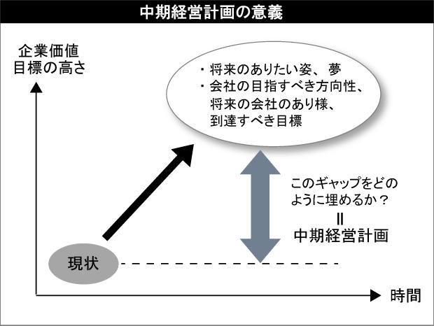 中期経営計画の意義