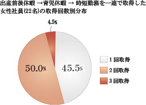 出産前後休暇→育児休暇→時短勤務を一連で取得した女性社員の、取得回数別分布