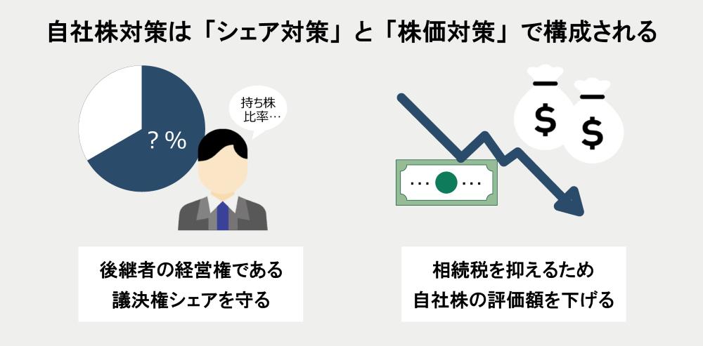自社株対策はシェア対策と株価対策で構成される
