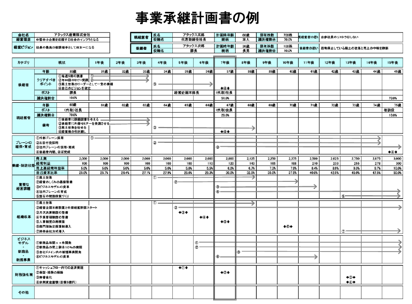 事業承継計画書の例