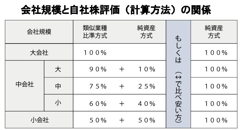 会社規模と自社株評価の関係